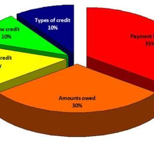 Как построить кредитную историю. Введение
